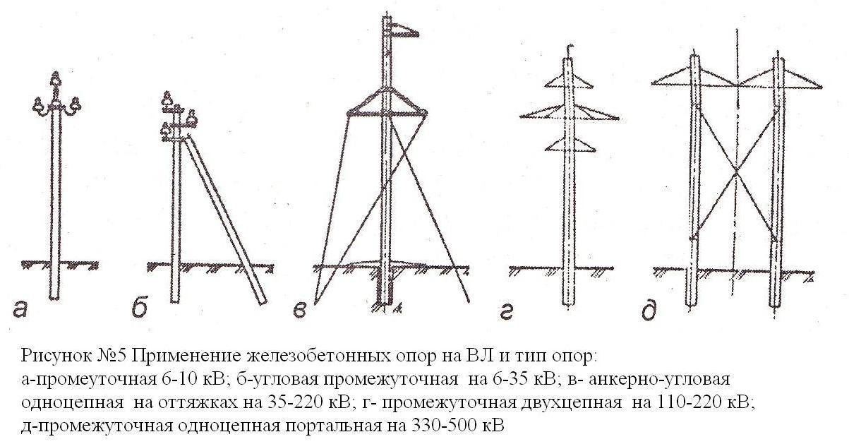 Металлические (стальные) опоры
