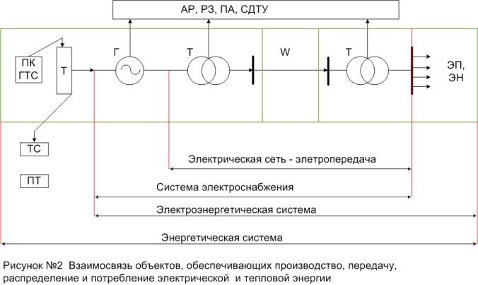 Общая характеристика схем